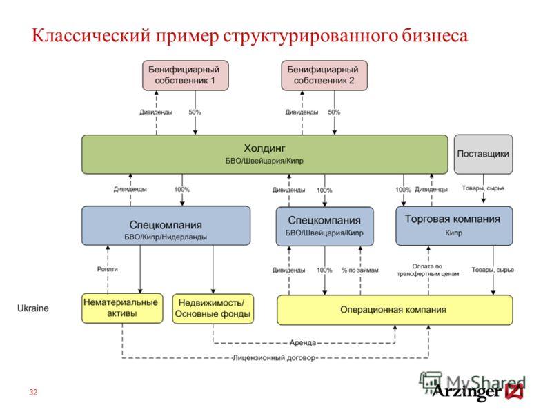 Классический пример структурированного бизнеса 32