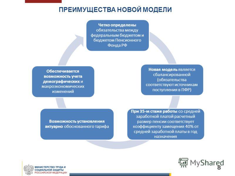 ПРЕИМУЩЕСТВА НОВОЙ МОДЕЛИ 8 Четко определены обязательства между федеральным бюджетом и бюджетом Пенсионного Фонда РФ Новая модель является сбалансированной (обязательства соответствуют источникам поступления в ПФР) При 35-м стаже работы со средней з
