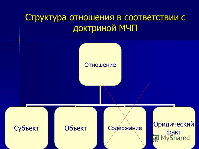 Структура отношения в соответствии с доктриной МЧП Отношение СубъектОбъектСодержание Юридический факт