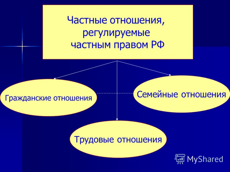 Частные отношения, регулируемые частным правом РФ Гражданские отношения Семейные отношения Трудовые отношения