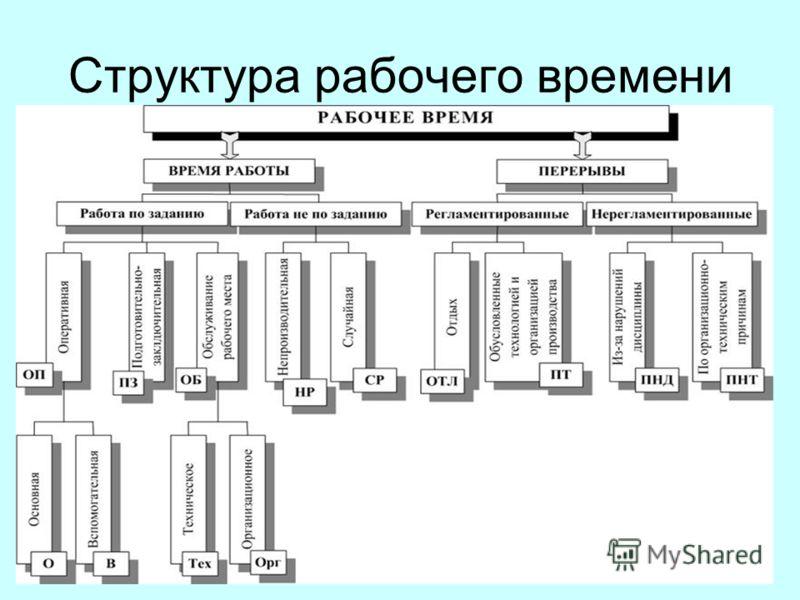 Структура рабочего времени