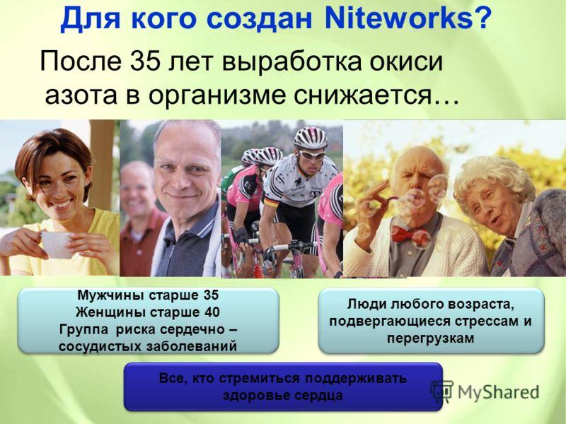 Для кого создан Niteworks? После 35 лет выработка окиси азота в организме снижается… Мужчины старше 35 Женщины старше 40 Группа риска сердечно – сосудистых заболеваний Мужчины старше 35 Женщины старше 40 Группа риска сердечно – сосудистых заболеваний