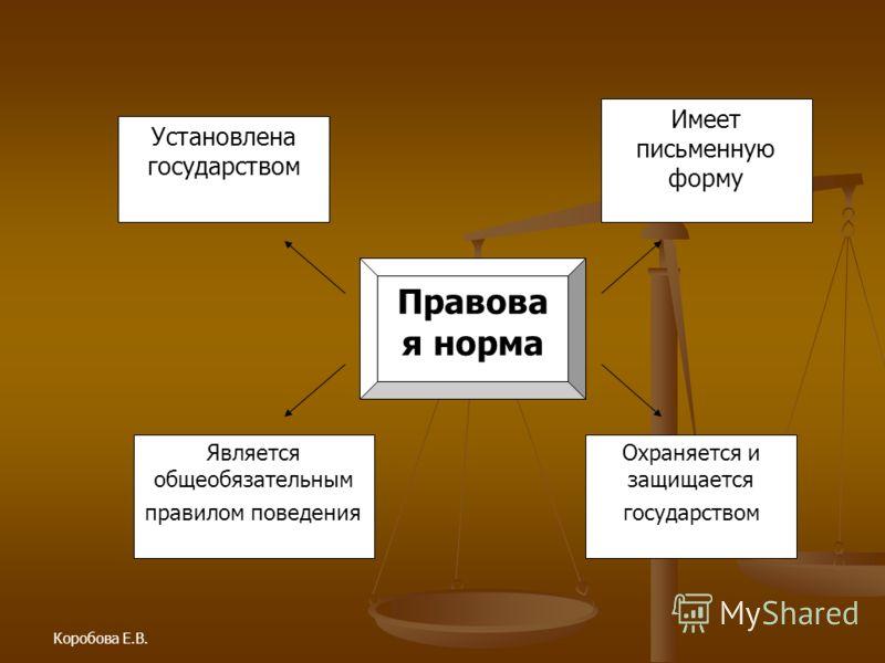 Коробова Е.В. Установлена государством Является общеобязательным правилом поведения Охраняется и защищается государством Имеет письменную форму Правова я норма