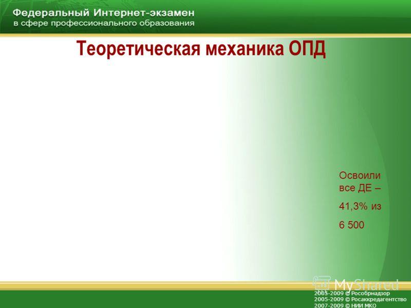 2005-2009 © Рособрнадзор 2005-2009 © Росаккредагентство 2007-2009 © НИИ МКО Теоретическая механика ОПД Освоили все ДЕ – 41,3% из 6 500