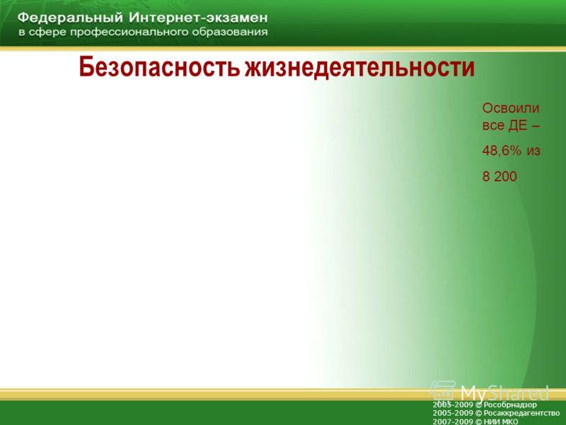 2005-2009 © Рособрнадзор 2005-2009 © Росаккредагентство 2007-2009 © НИИ МКО Безопасность жизнедеятельности Освоили все ДЕ – 48,6% из 8 200