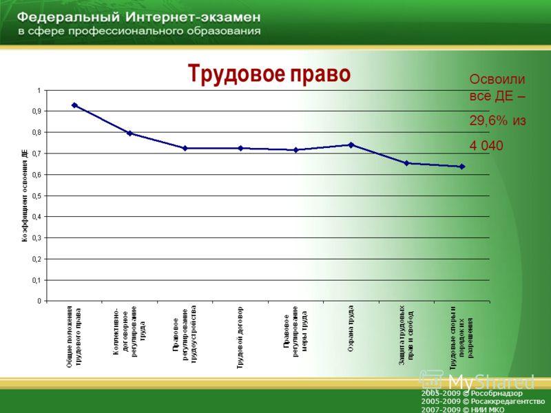 2005-2009 © Рособрнадзор 2005-2009 © Росаккредагентство 2007-2009 © НИИ МКО Трудовое право Освоили все ДЕ – 29,6% из 4 040