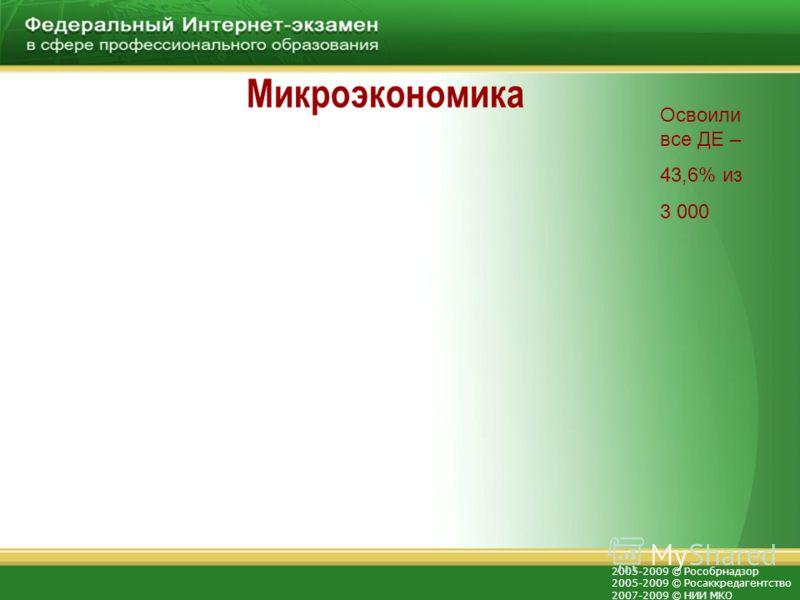 2005-2009 © Рособрнадзор 2005-2009 © Росаккредагентство 2007-2009 © НИИ МКО Микроэкономика Освоили все ДЕ – 43,6% из 3 000