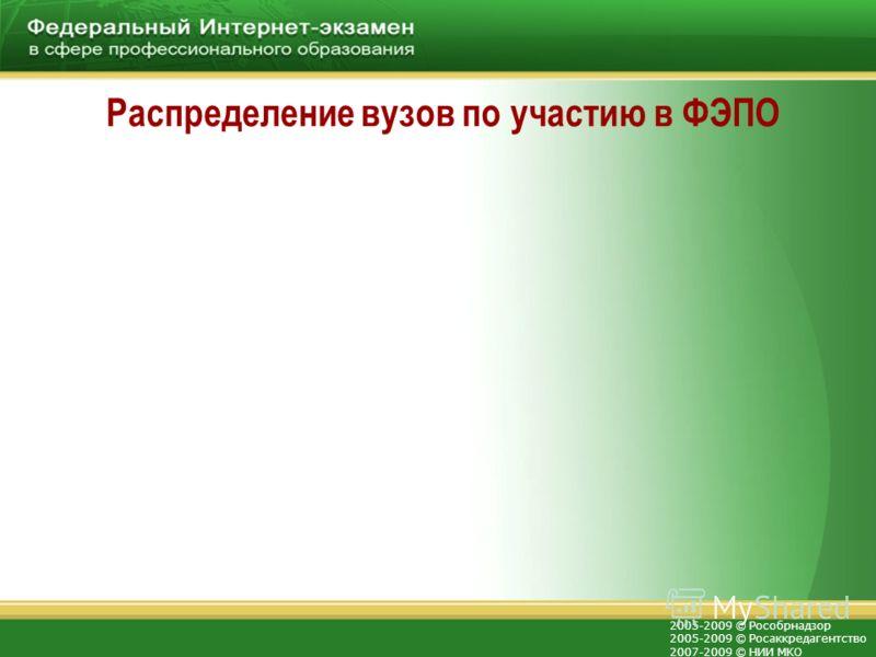 2005-2009 © Рособрнадзор 2005-2009 © Росаккредагентство 2007-2009 © НИИ МКО Распределение вузов по участию в ФЭПО
