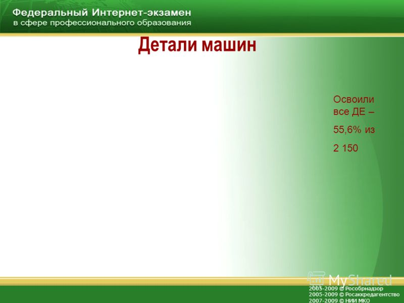 2005-2009 © Рособрнадзор 2005-2009 © Росаккредагентство 2007-2009 © НИИ МКО Детали машин Освоили все ДЕ – 55,6% из 2 150