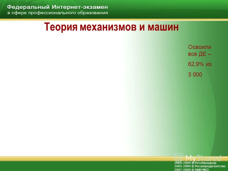 2005-2009 © Рособрнадзор 2005-2009 © Росаккредагентство 2007-2009 © НИИ МКО Теория механизмов и машин Освоили все ДЕ – 62,9% из 3 000