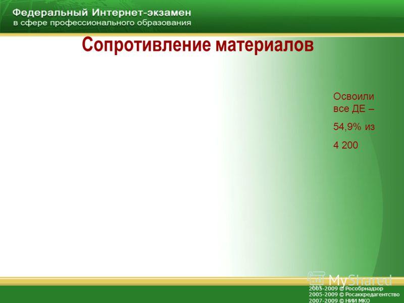 2005-2009 © Рособрнадзор 2005-2009 © Росаккредагентство 2007-2009 © НИИ МКО Сопротивление материалов Освоили все ДЕ – 54,9% из 4 200