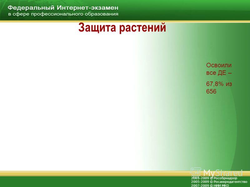 2005-2009 © Рособрнадзор 2005-2009 © Росаккредагентство 2007-2009 © НИИ МКО Защита растений Освоили все ДЕ – 67,8% из 656