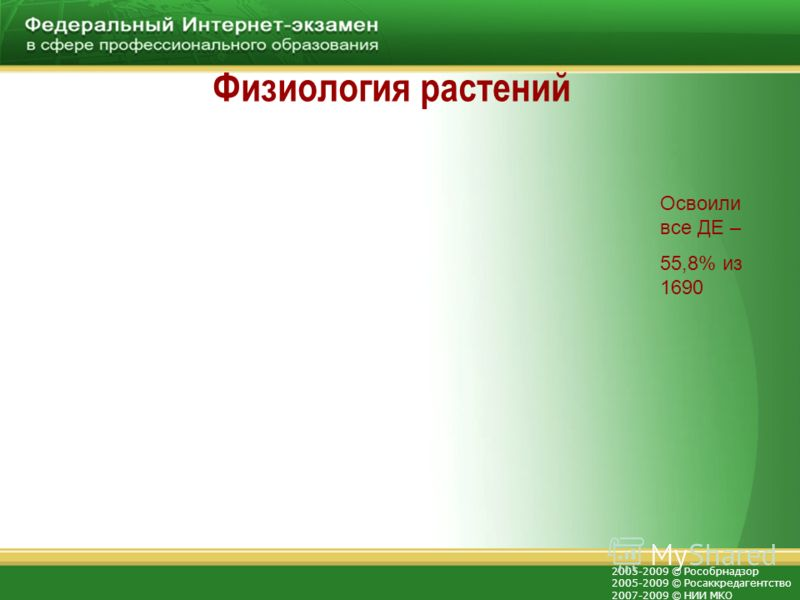 2005-2009 © Рособрнадзор 2005-2009 © Росаккредагентство 2007-2009 © НИИ МКО Физиология растений Освоили все ДЕ – 55,8% из 1690