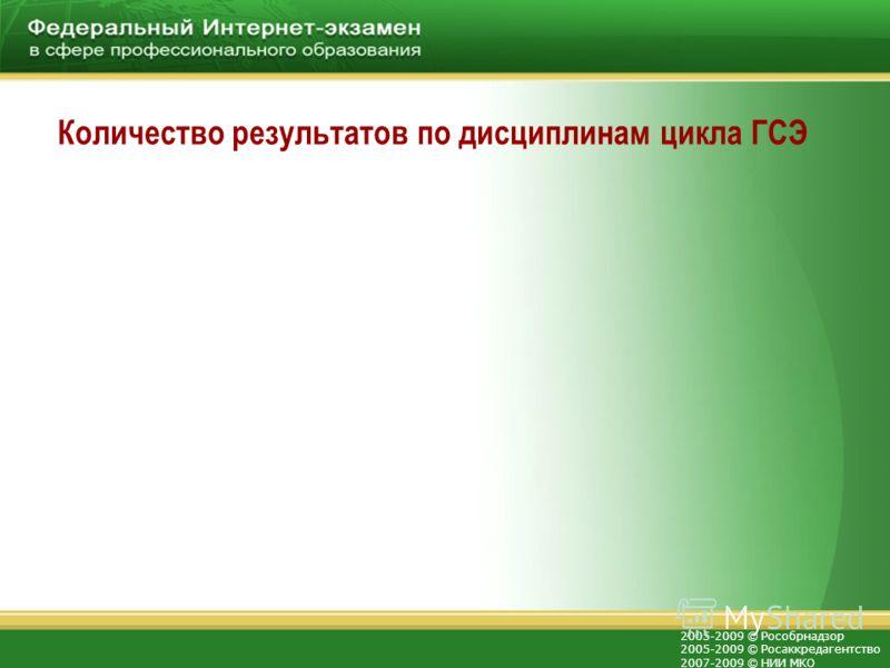 2005-2009 © Рособрнадзор 2005-2009 © Росаккредагентство 2007-2009 © НИИ МКО Количество результатов по дисциплинам цикла ГСЭ