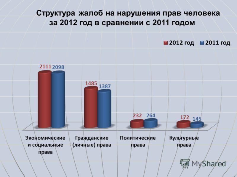99 Структура жалоб на нарушения прав человека за 2012 год в сравнении с 2011 годом