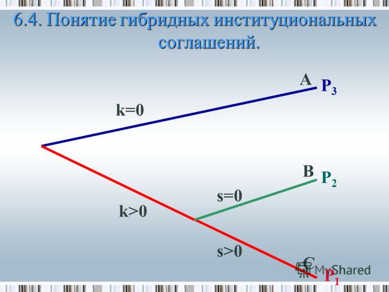 P1P1 A k=0k=0 k>0 s=0s=0 s>0 B C P2P2 P3P3