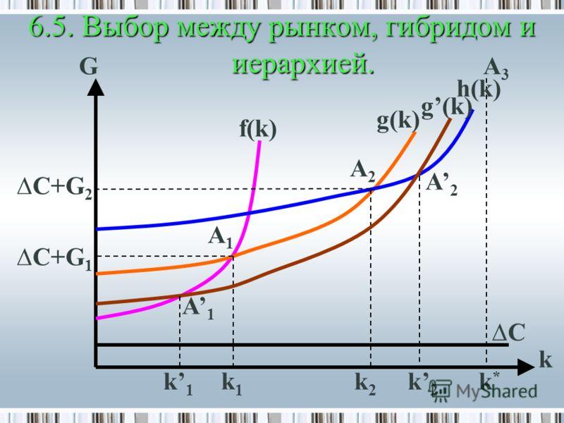 6.5. Выбор между рынком, гибридом и иерархией. f(k) g(k) h(k) A1A1 A2A2 A3A3 A1A1 A2A2 C+G 1 C+G 2 g(k) k1k1 k1k1 k2k2 k2k2 k G k*k* C