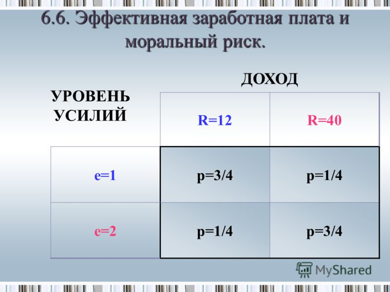 6.6. Эффективная заработная плата и моральный риск. УРОВЕНЬ УСИЛИЙ ДОХОД R=12R=40 e=1p=3/4p=1/4 e=2p=1/4p=3/4