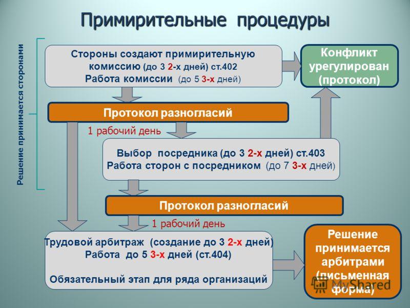 Примирительные процедуры Стороны создают примирительную комиссию (до 3 2-х дней) ст.402 Работа комиссии (до 5 3-х дней) Конфликт урегулирован (протокол) Протокол разногласий Выбор посредника (до 3 2-х дней) ст.403 Работа сторон с посредником (до 7 3-
