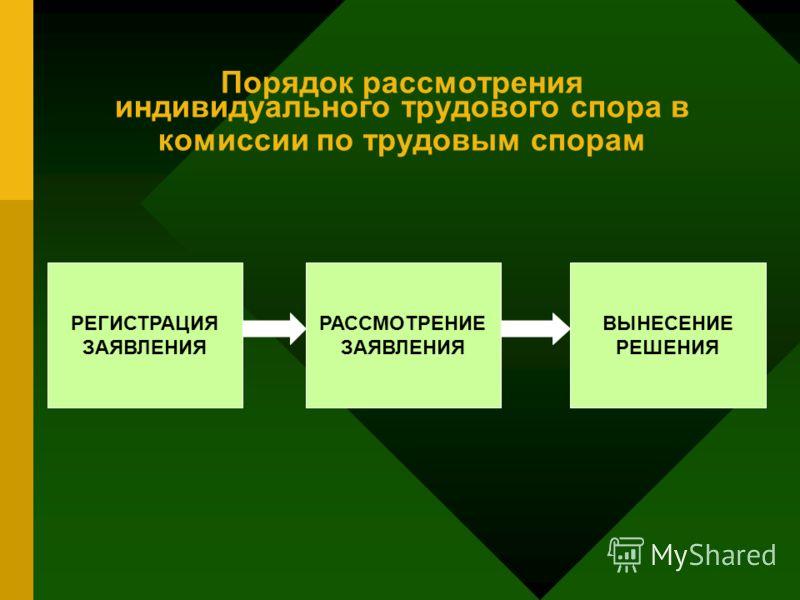 этапы рассмотрения индивидуального трудового спора Хилвар