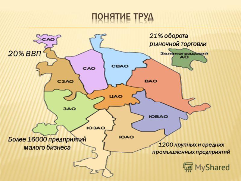 20% ВВП 21% оборота рыночной торговли 1200 крупных и средних промышленных предприятий Более 16000 предприятий малого бизнеса