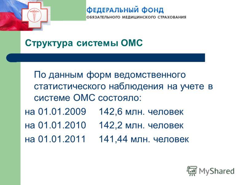 По данным форм ведомственного статистического наблюдения на учете в системе ОМС состояло: на 01.01.2009142,6 млн. человек на 01.01.2010142,2 млн. человек на 01.01.2011141,44 млн. человек Структура системы ОМС