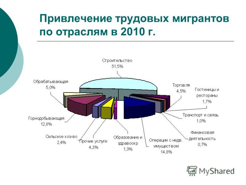 Привлечение трудовых мигрантов по отраслям в 2010 г.