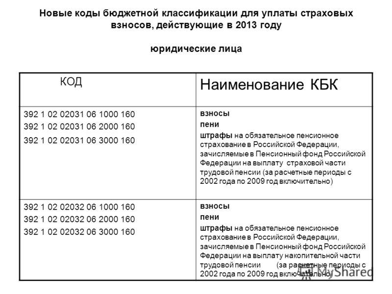 Новые коды бюджетной классификации для уплаты страховых взносов, действующие в 2013 году юридические лица КОД Наименование КБК 392 1 02 02031 06 1000 160 392 1 02 02031 06 2000 160 392 1 02 02031 06 3000 160 взносы пени штрафы на обязательное пенсион