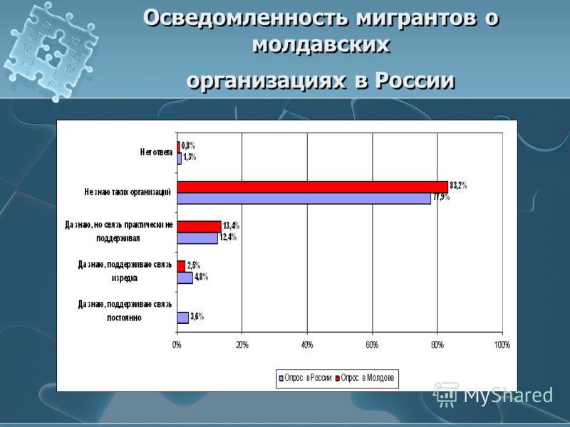 Осведомленность мигрантов о молдавских организациях в России
