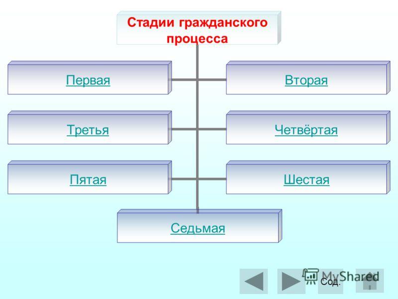 Стадии гражданского процесса ПерваяВторая ТретьяЧетвёртая ПятаяШестая Седьмая