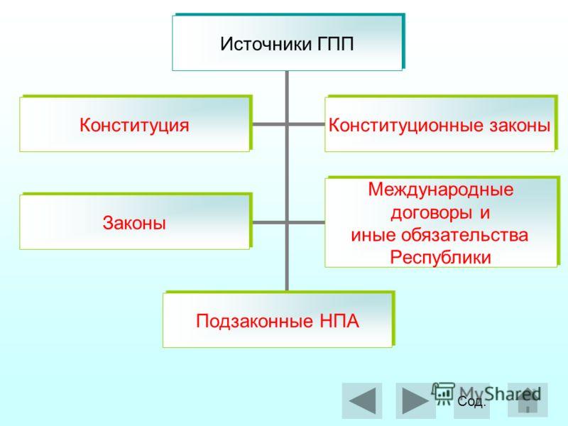 Источники ГПП Конституция Конституционные законы Законы Международные договоры и иные обязательства Республики Подзаконные НПА