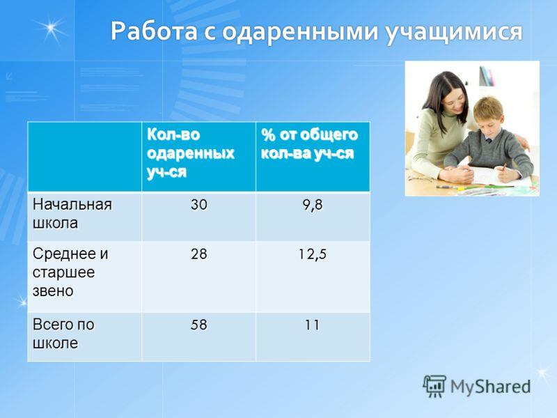 Работа с одаренными учащимися Кол - во одаренных уч - ся % от общего кол - ва уч - ся Начальная школа 309,8 Среднее и старшее звено 2812,5 Всего по школе 5811
