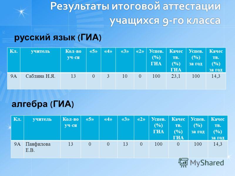 Результаты итоговой аттестации учащихся 9-го класса русский язык ( ГИА ) Кл.учительКол-во уч-ся «5»«4»«3»«2»Успев. (%) ГИА Качес тв. (%) ГИА Успев. (%) за год Качес тв. (%) за год 9АСаблина Н.Я.130310010023,110014,3 алгебра ( ГИА ) Кл.учительКол-во у