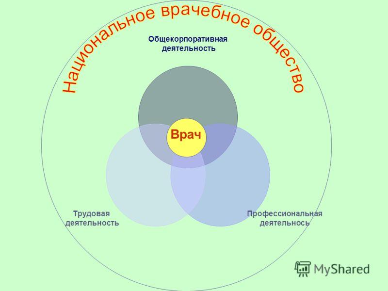Общекорпоративная деятельность Профессиональная деятельнось Трудовая деятельность Врач