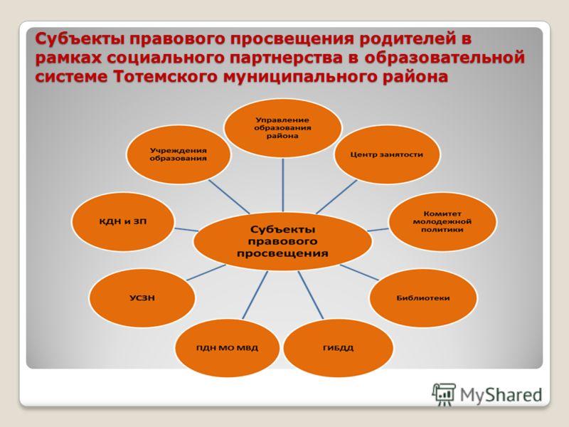Субъекты правового просвещения родителей в рамках социального партнерства в образовательной системе Тотемского муниципального района