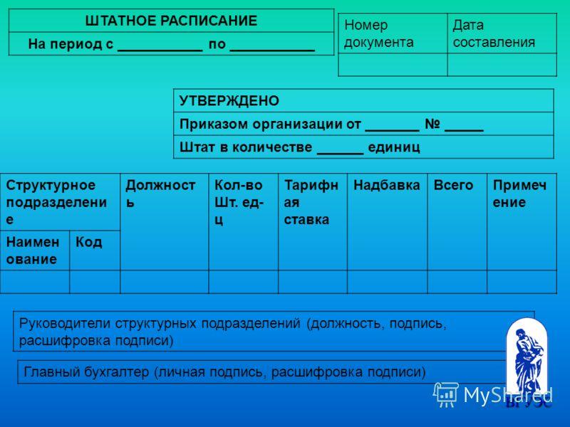 ШТАТНОЕ РАСПИСАНИЕ На период с ___________ по ___________ Номер документа Дата составления УТВЕРЖДЕНО Приказом организации от _______ _____ Штат в количестве ______ единиц Структурное подразделени е Должност ь Кол-во Шт. ед- ц Тарифн ая ставка Надбав