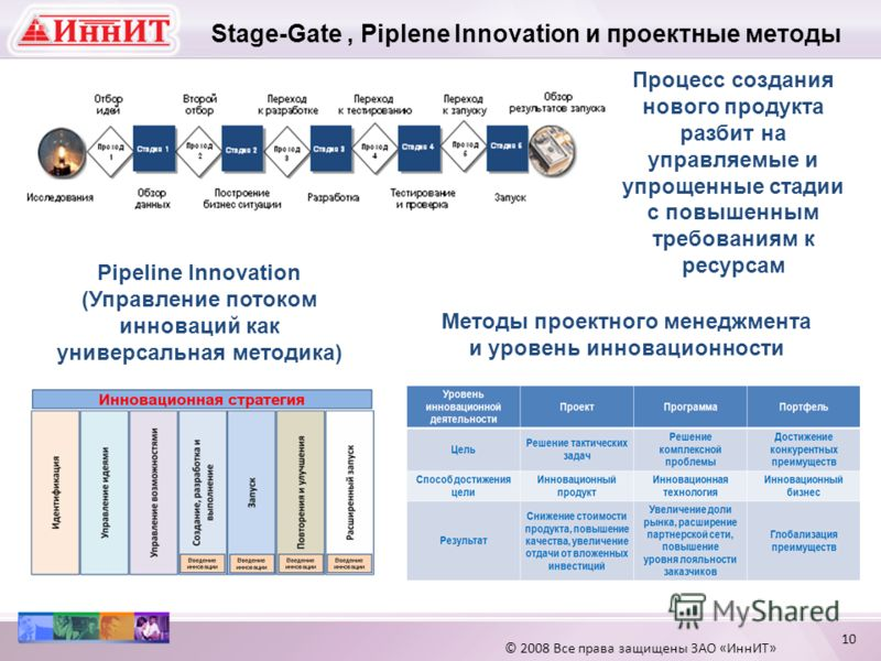Stage-Gate, Piplenе Innovation и проектные методы Процесс создания нового продукта разбит на управляемые и упрощенные стадии с повышенным требованиям к ресурсам Pipeline Innovation (Управление потоком инноваций как универсальная методика) Методы прое