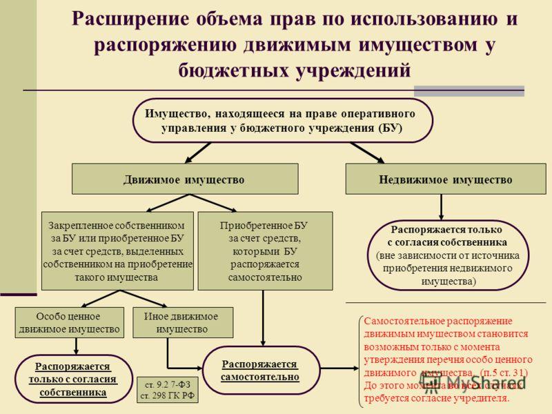 Имущество, находящееся на праве оперативного управления у бюджетного учреждения (БУ) Движимое имущество Закрепленное собственником за БУ или приобретенное БУ за счет средств, выделенных собственником на приобретение такого имущества Недвижимое имущес