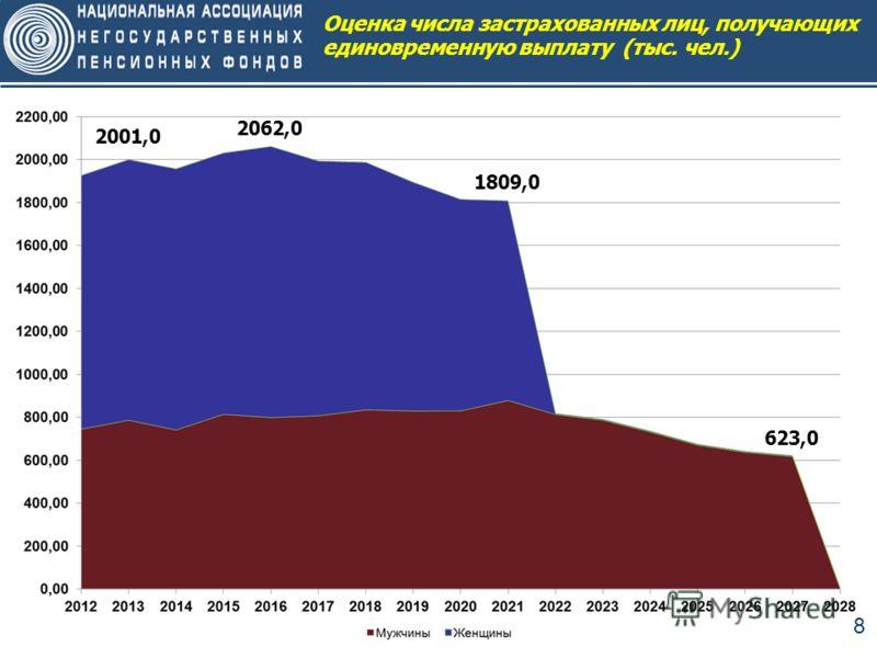 8 Оценка числа застрахованных лиц, получающих единовременную выплату (тыс. чел.) 2001,0 2062,0 1809,0 623,0
