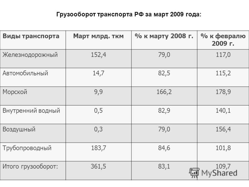 Грузооборот транспорта РФ за март 2009 года: Виды транспортаМарт млрд. ткм% к марту 2008 г.% к февралю 2009 г. Железнодорожный152,479,0117,0 Автомобильный14,782,5115,2 Морской9,9166,2178,9 Внутренний водный0,582,9140,1 Воздушный0,379,0156,4 Трубопров