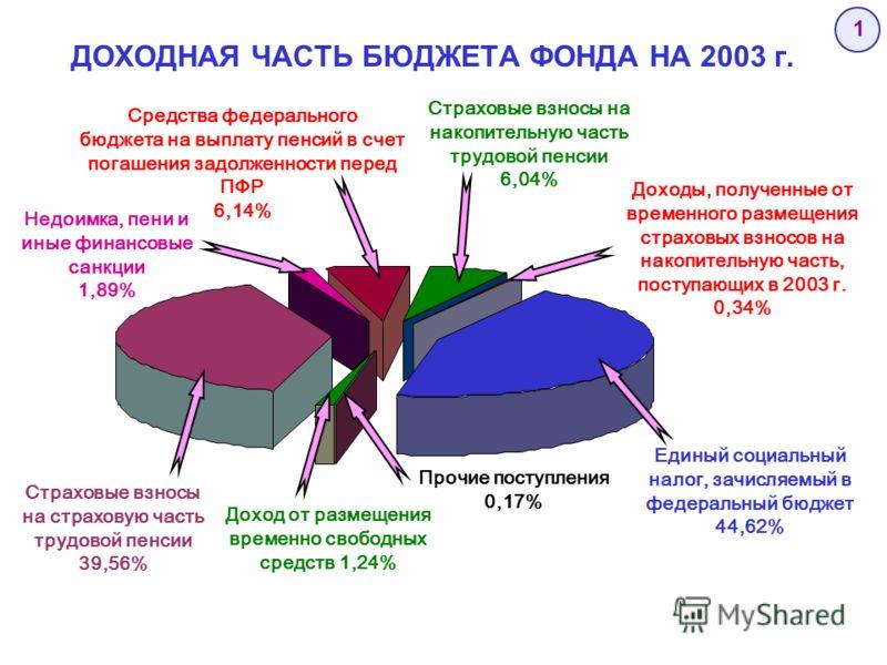 ДОХОДНАЯ ЧАСТЬ БЮДЖЕТА ФОНДА НА 2003 г. Доходы, полученные от временного размещения страховых взносов на накопительную часть, поступающих в 2003 г. 0,34% Страховые взносы на страховую часть трудовой пенсии 39,56% Средства федерального бюджета на выпл