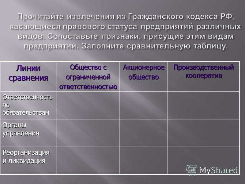 Линии сравнения Общество с ограниченнойответственностьюАкционерноеобщество Производственный кооператив Ответственность по обязательствам Органы управления Реорганизация и ликвидация
