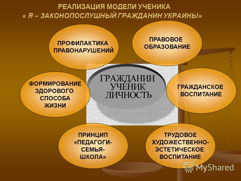 РЕАЛИЗАЦИЯ МОДЕЛИ УЧЕНИКА « Я – ЗАКОНОПОСЛУШНЫЙ ГРАЖДАНИН УКРАИНЫ» ПРАВОВОЕ ОБРАЗОВАНИЕ ПРОФИЛАКТИКА ПРАВОНАРУШЕНИЙ ФОРМИРОВАНИЕ ЗДОРОВОГО СПОСОБА ЖИЗНИ ПРИНЦИП «ПЕДАГОГИ- СЕМЬЯ- ШКОЛА» ТРУДОВОЕ ХУДОЖЕСТВЕННО- ЭСТЕТИЧЕСКОЕ ВОСПИТАНИЕ ГРАЖДАНСКОЕ ВОСП