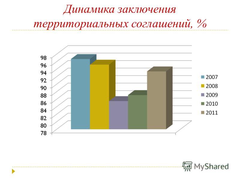 Динамика заключения территориальных соглашений, %