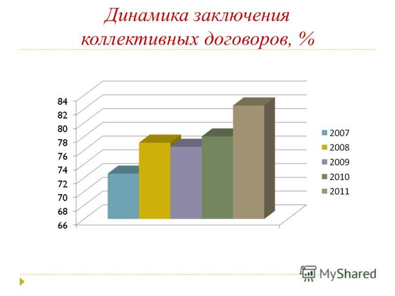 Динамика заключения коллективных договоров, %