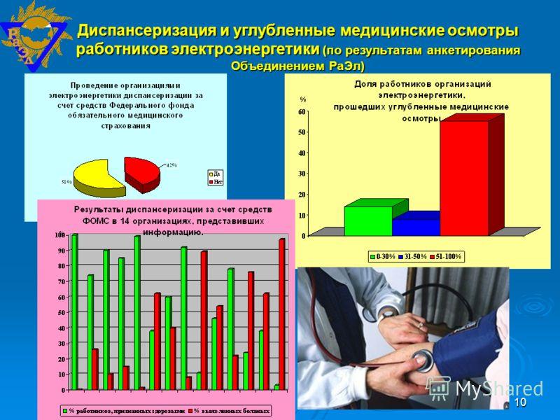 10 Диспансеризация и углубленные медицинские осмотры работников электроэнергетики (по результатам анкетирования Объединением РаЭл)