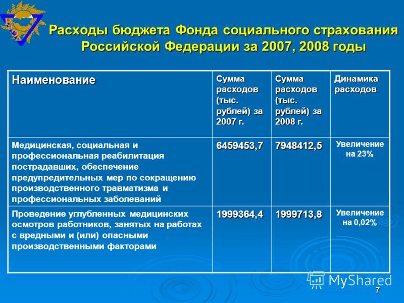 7 Расходы бюджета Фонда социального страхования Российской Федерации за 2007, 2008 годы Наименование Сумма расходов (тыс. рублей) за 2007 г. Сумма расходов (тыс. рублей) за 2008 г. Динамика расходов Медицинская, социальная и профессиональная реабилит