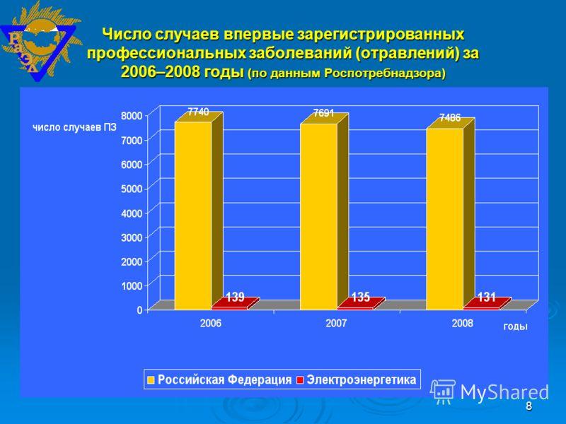8 Число случаев впервые зарегистрированных профессиональных заболеваний (отравлений) за 2006–2008 годы (по данным Роспотребнадзора)