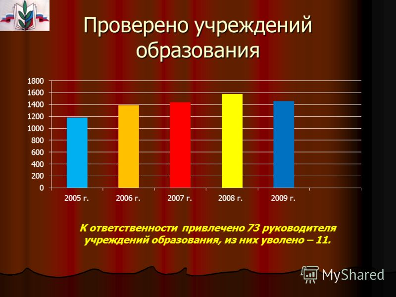 Проверено учреждений образования К ответственности привлечено 73 руководителя учреждений образования, из них уволено – 11.