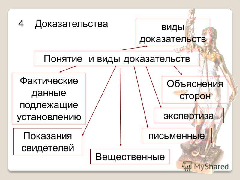 117 4 Доказательства Понятие и виды доказательств Фактические данные подлежащие установлению виды доказательств Объяснения сторон экспертиза письменные Вещественные Показания свидетелей